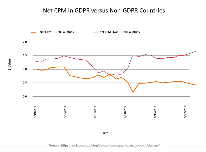 CPM-Higher-with-GDPR-Consent