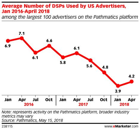 DSP_usage_chart