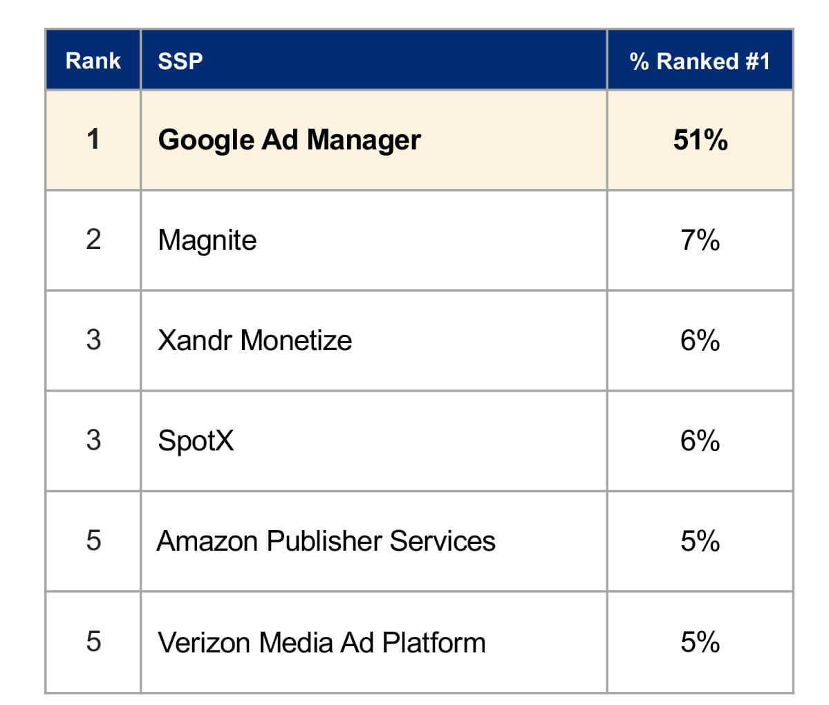 Google-SSP-rank-img