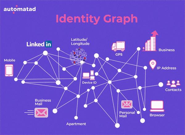 Identity-graph-automatad
