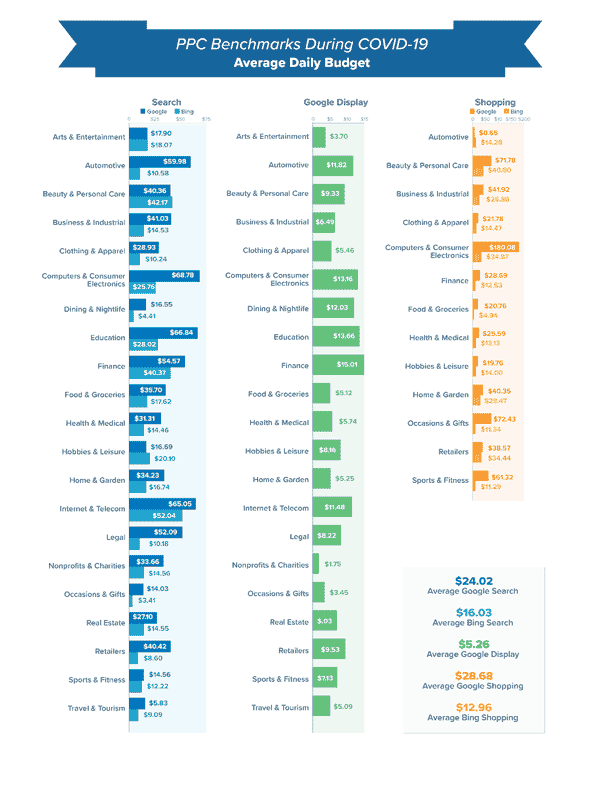 Infographic PPC Benchmarks During COVID