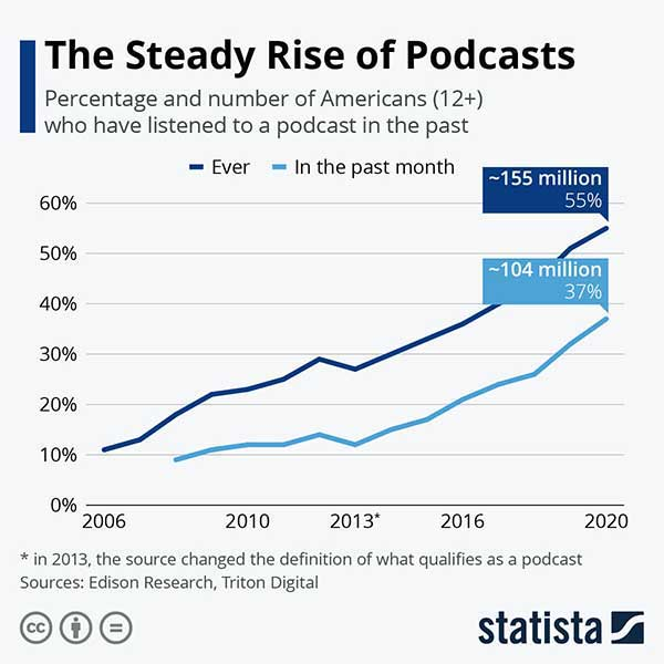 Podcast growth in US - Statista chart