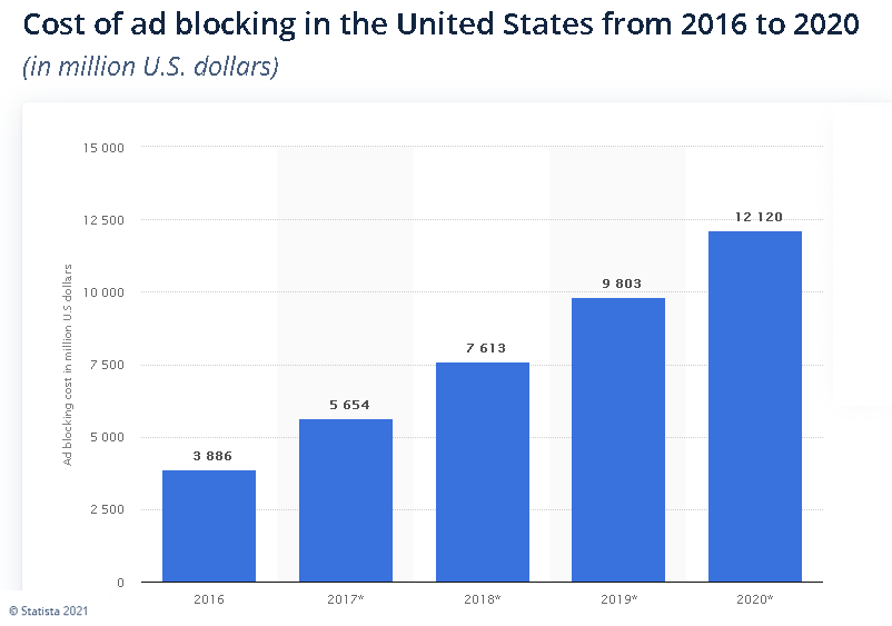US_Adblock_Losses_Statistica