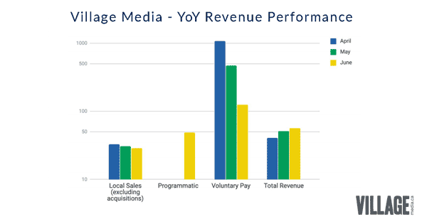 Village Media Revenue Results Graph
