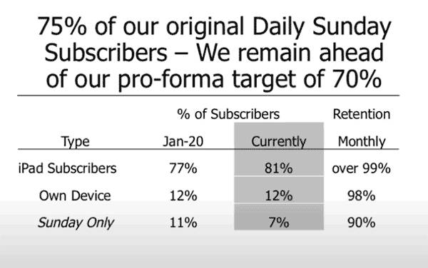 WEHCO digital subscriber retention rates