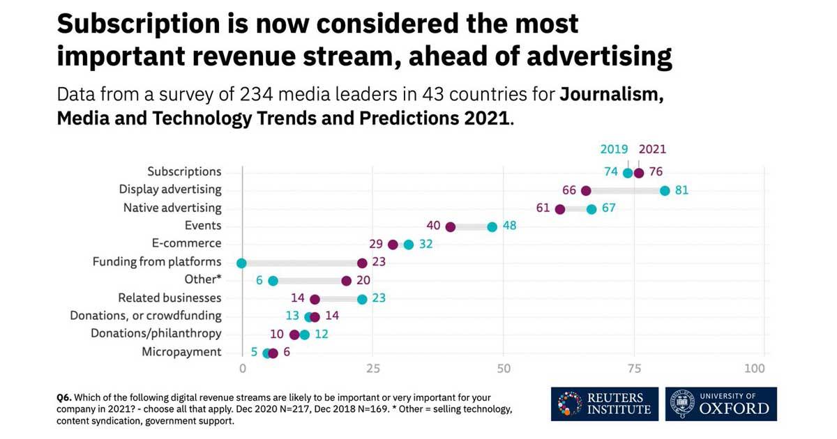 Digital Subscriptions Revenue Top Focus Reuters Oxford Survey