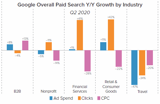 Google Paid Search by Industry in COVID Peak Months