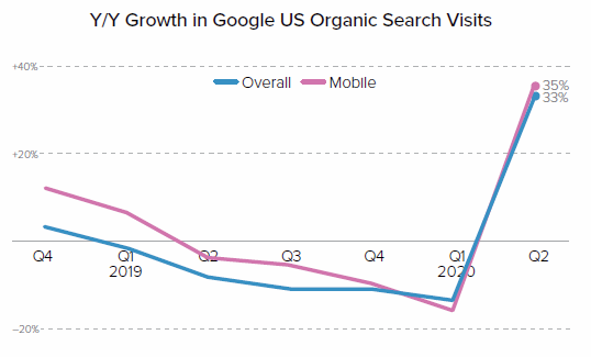 YoY Growth of Google Search Visits Chart - COVID Spike