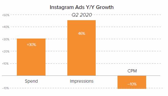 Instagram Ads YoY Growth through COVID