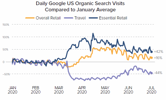 Daily Google search visits through peak COVID months