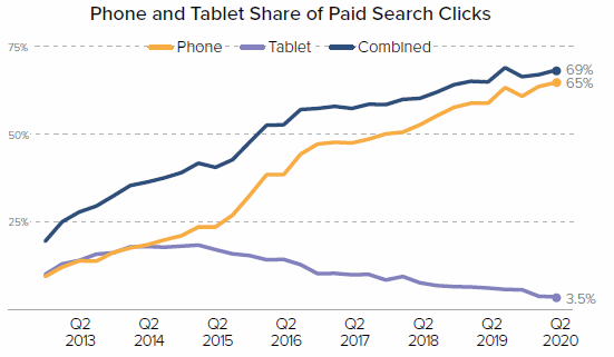 Chart - Phone and Tablet Share of Paid Search Clicks During COVID