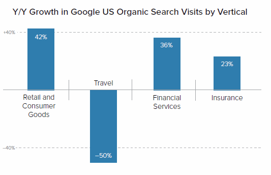 Google Searches by Vertical Chart - Travel Hit Hard