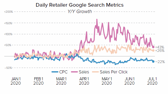 Daily Reailer Google Search Metrics Chart