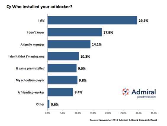 Adblock Research Survey - Who Installed Adblocker