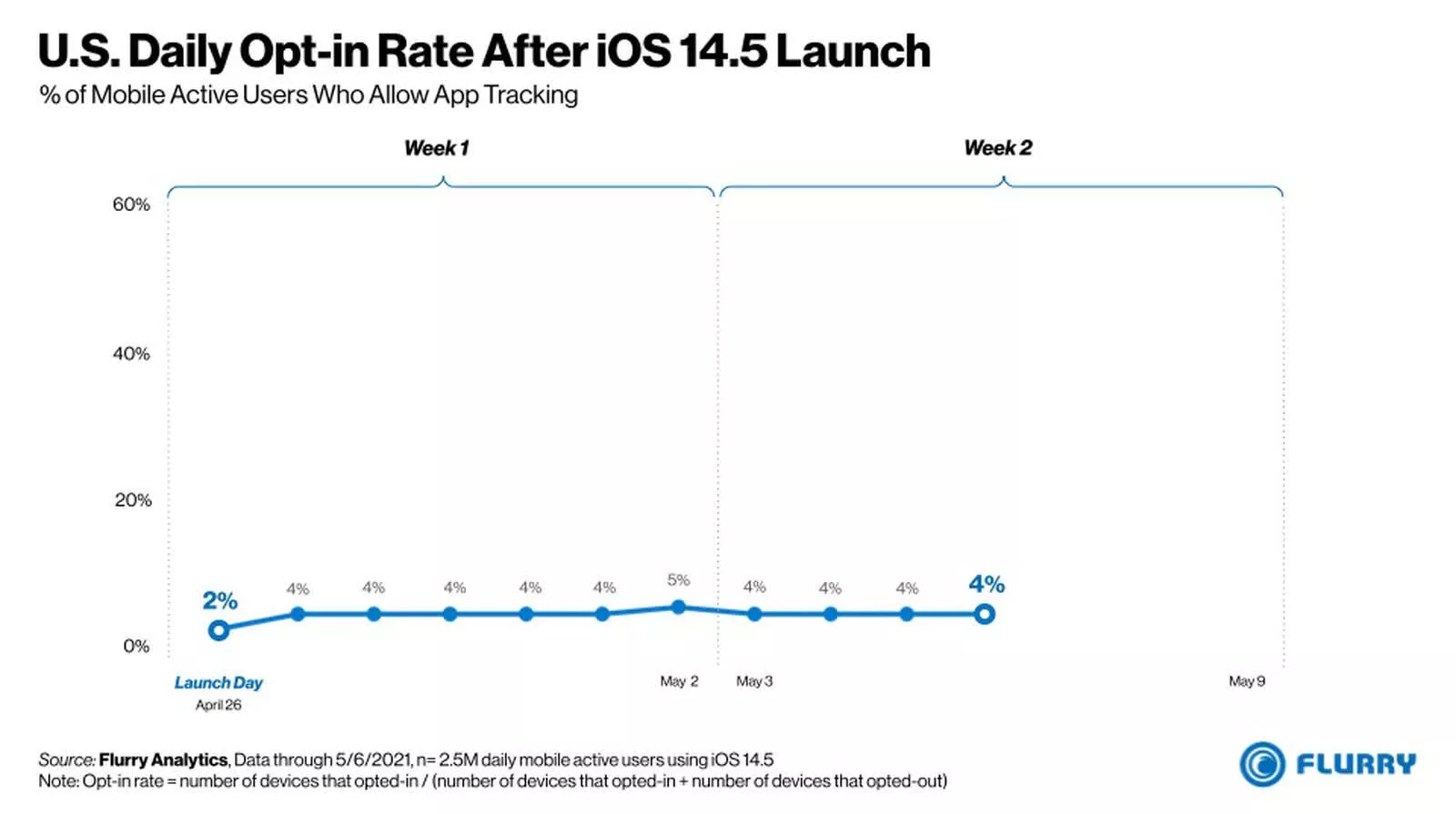 apple-app-tracking-consent-chart