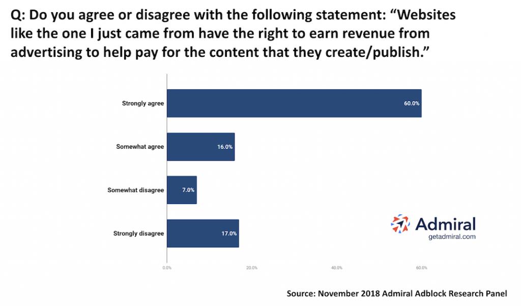 Adblocker Report Survey Results Chart
