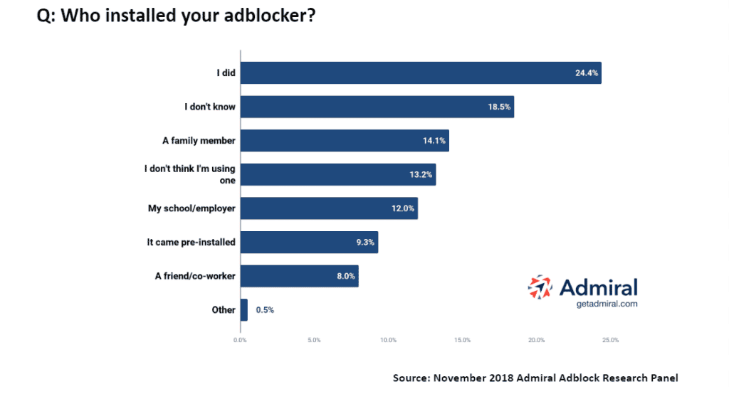 Adblock User Survey  - Install Adblock Chart