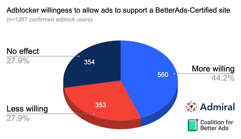 Adblocker Survey Better Ads Certified Sites