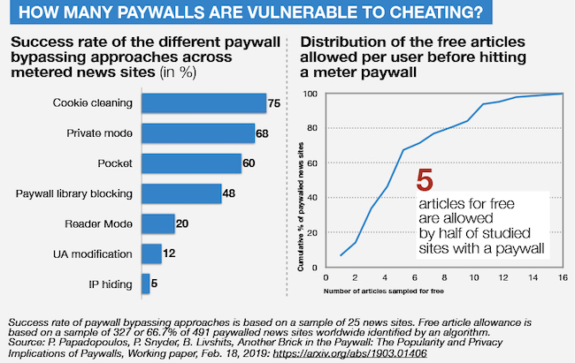 Chart showing how many people get around paywalls - vs a registration wall