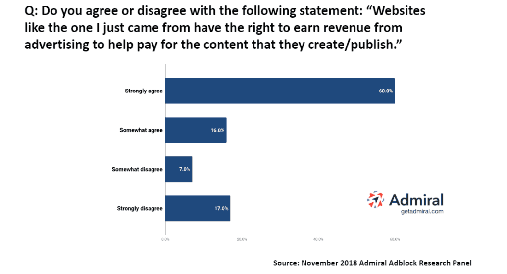Admiral Adblocker ResearchSurvey - Publishers Right to Earn Revenue