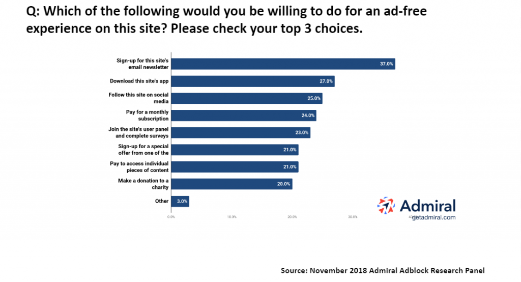 Survey Results: What Adblockers Will Do for Ad-Free Surfing