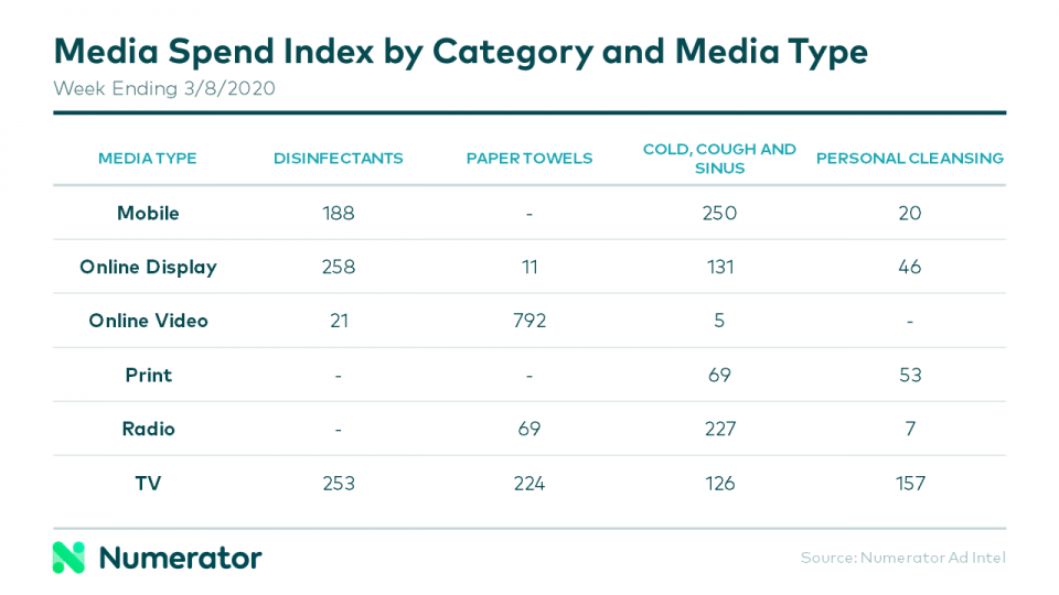 Media Spend Index by Media Type - Numerator