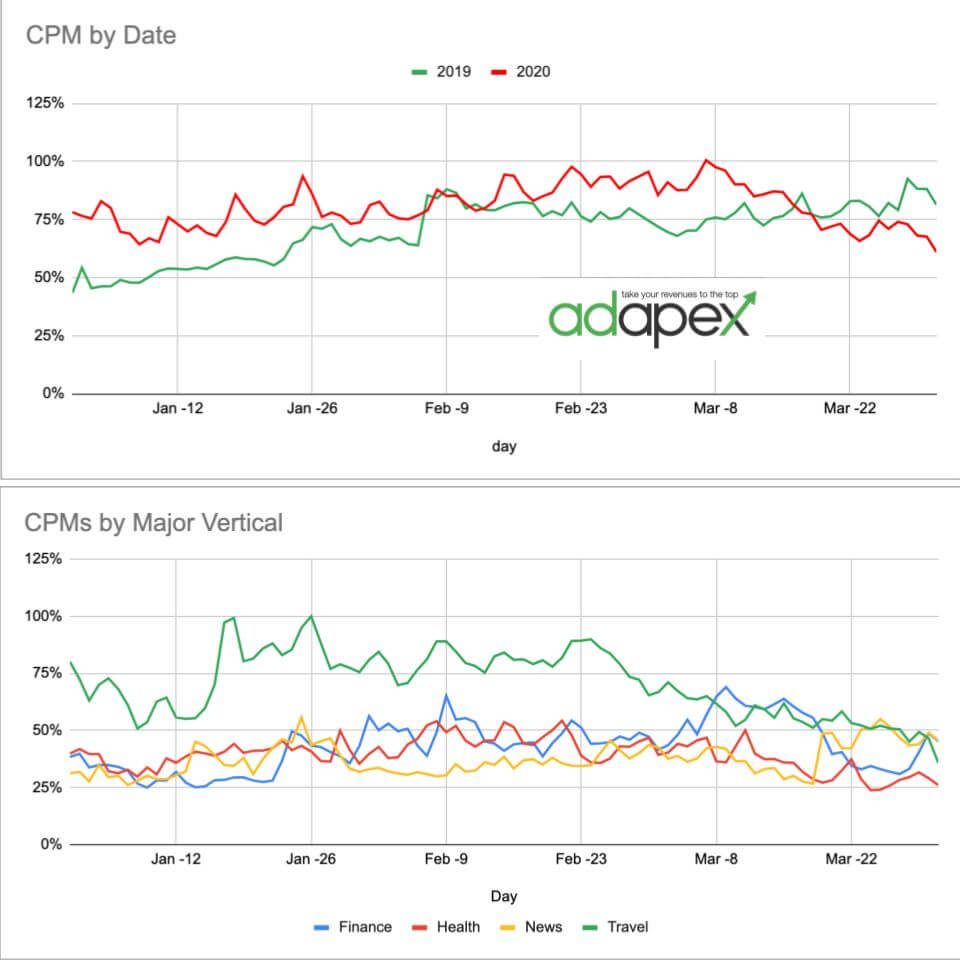 CPM Changes 2020 vs 2019 - Adapex
