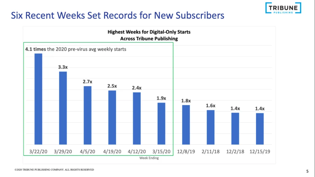 Record digital subscriptions for Chicago Tribune in 2020
