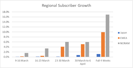 Digital Subscriptions Growth during Covid - Chart